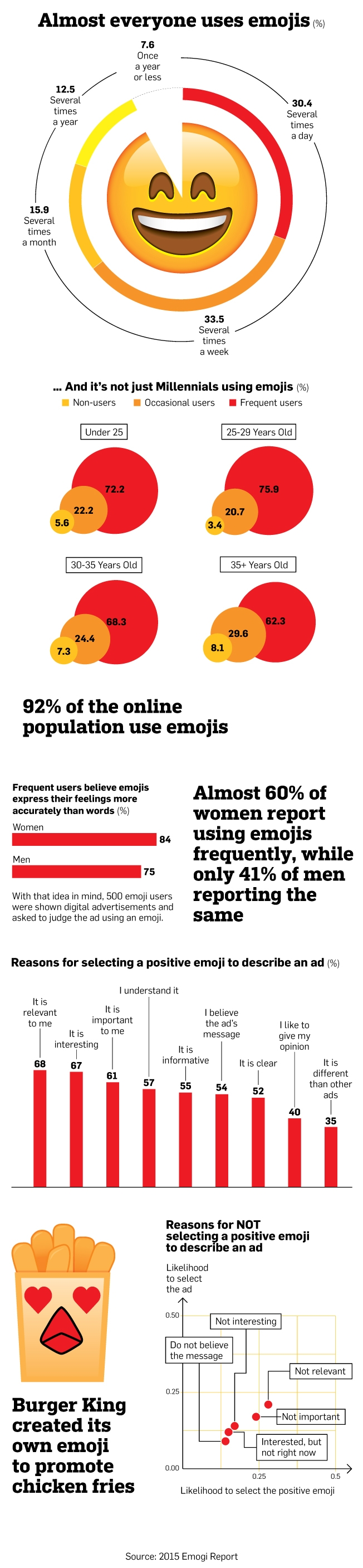 Do you use Emoji in social media marketing? Emoji or emotions are the little smiling faces, which you insert in the messages on social media. They help better express emotions and feelings. As visuals are more interactive than the plain text, they humanize the regular messages. Check these tips on using Emoji in social media marketing to connect with your audience. #socialmedia #socialmediatips #socialmediamarketing #smm #socailmediastrategy #creativeentrepreneur #emoji