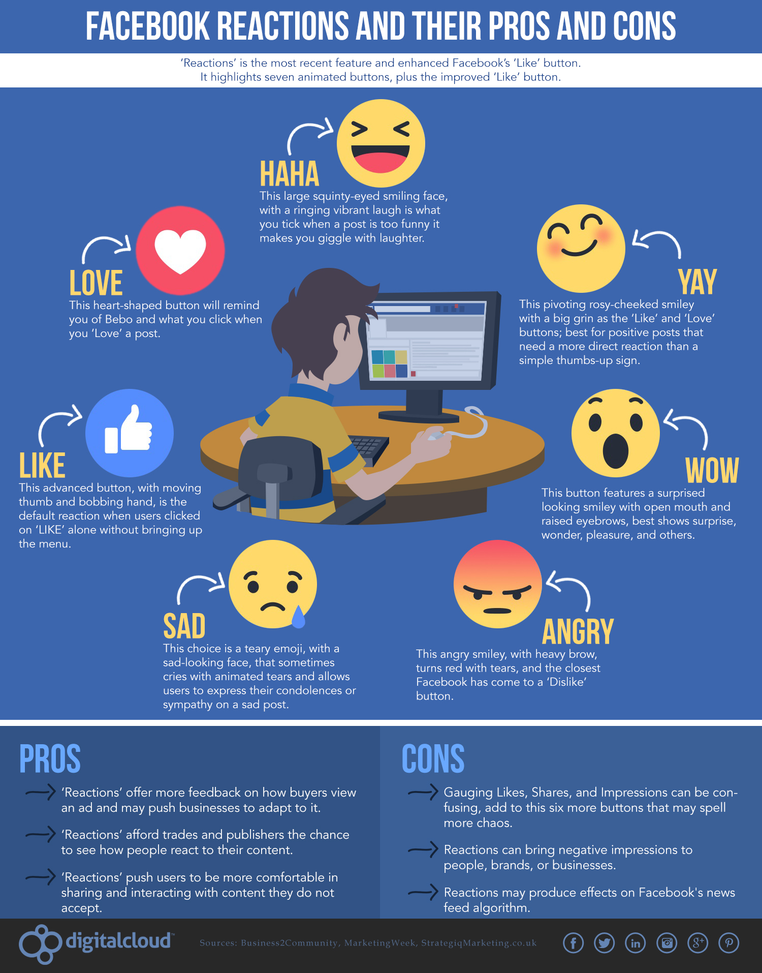 How ofter do you use Emoji on Facebook? They are so popular, so you can use Emoji in social media marketing too. Emoji or emotions are the little smiling faces, which you insert in the messages on social media. They help better express emotions and feelings. Check these tips on using Emoji in social media marketing to connect with your audience. #socialmedia #socialmediatips #socialmediamarketing #smm #socailmediastrategy #creativeentrepreneur #emoji