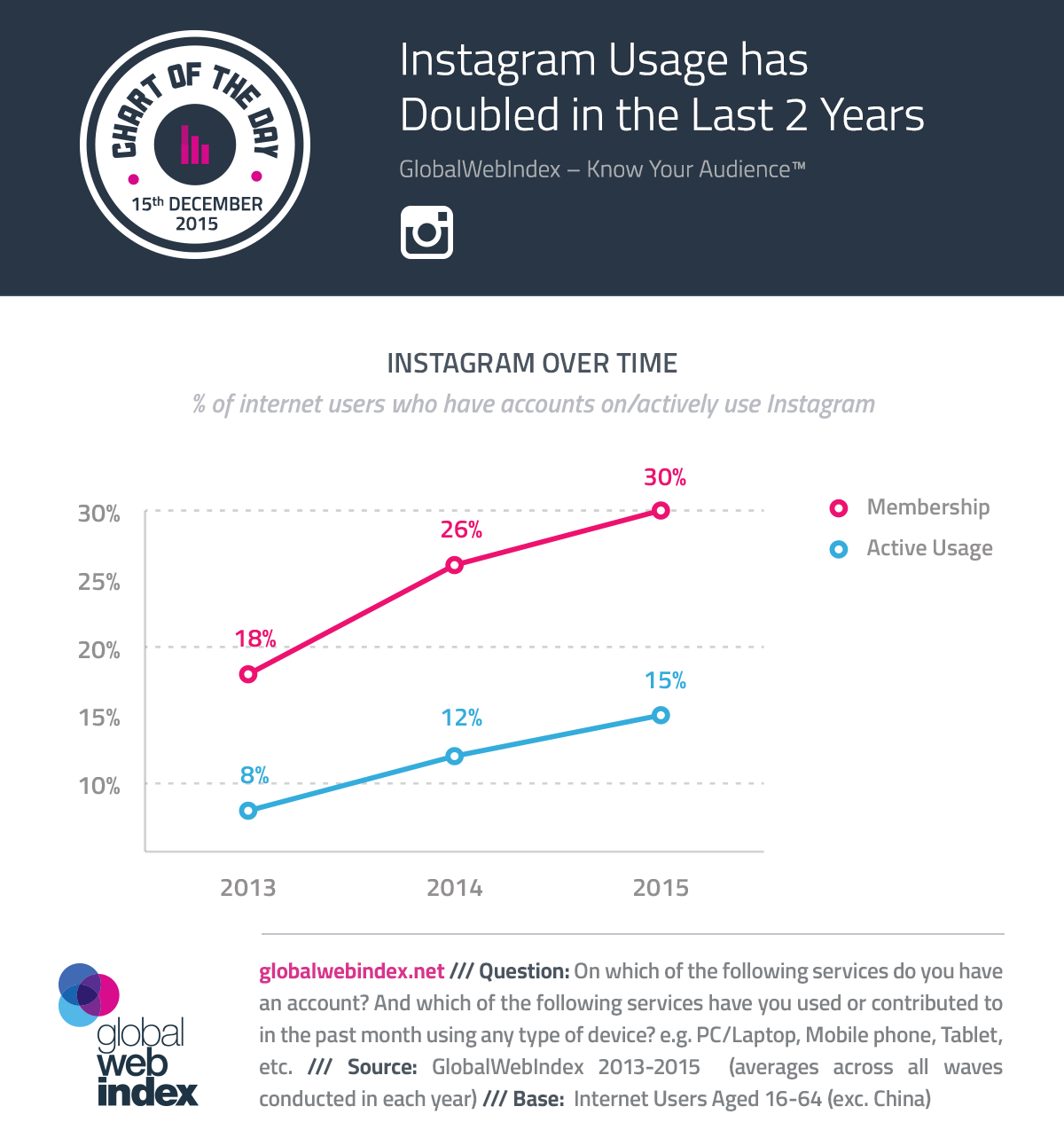 How to set up the Instagram business account and more tips on Instagram for business.